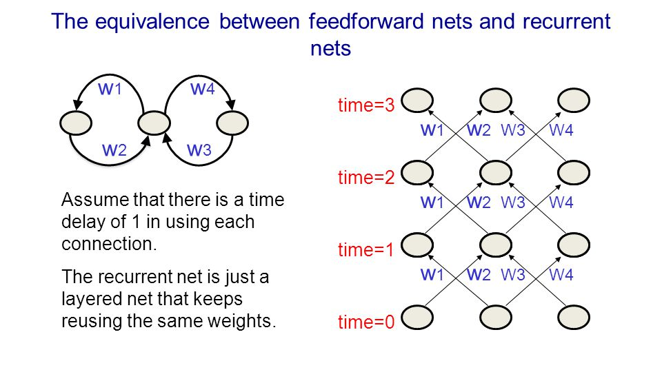 The equivalence between feedforward nets and recurrent nets