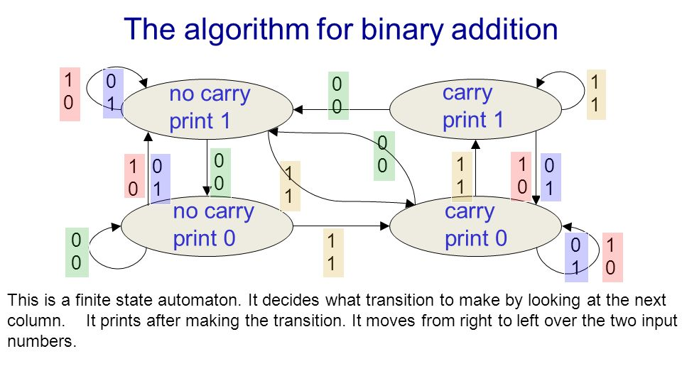 The algorithm for binary addition