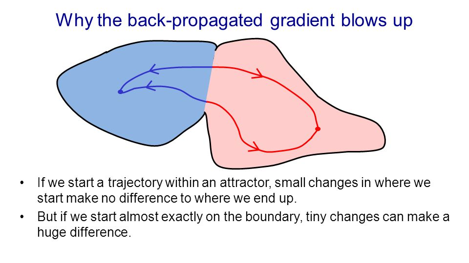 Why the back-propagated gradient blows up