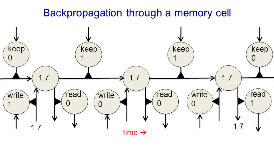 Backpropagation through a memory cell