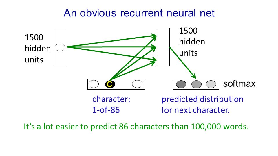 An obvious recurrent neural net