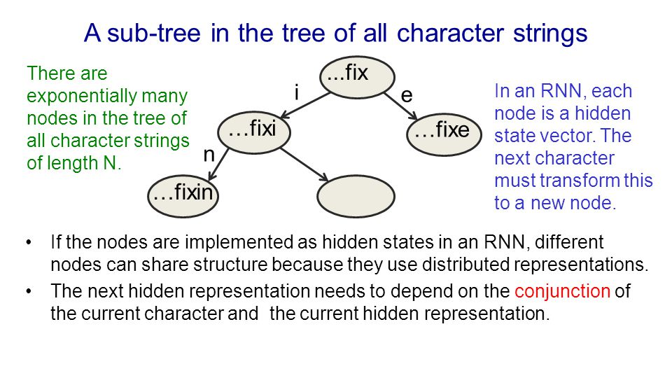 A sub-tree in the tree of all character strings
