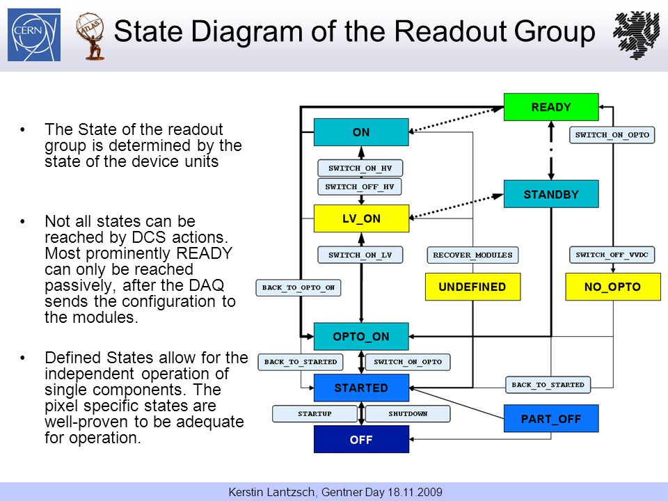 State Diagram of the Readout Group