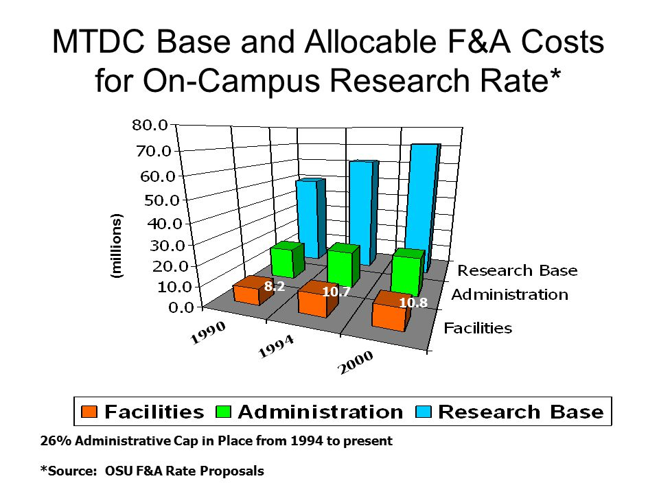 MTDC Base and Allocable F&A Costs for On-Campus Research Rate*