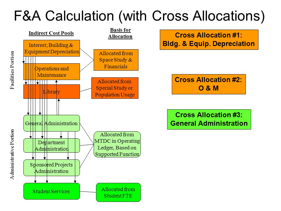 F&A Calculation (with Cross Allocations)