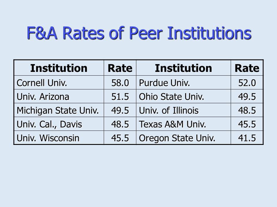 F&A Rates of Peer Institutions