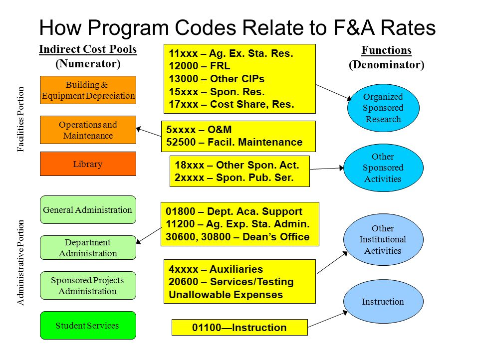How Program Codes Relate to F&A Rates
