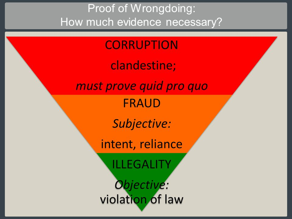 Proof of Wrongdoing: How much evidence necessary