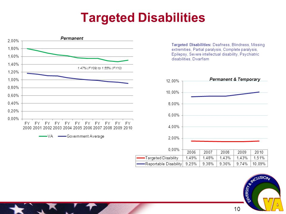 Targeted Disabilities