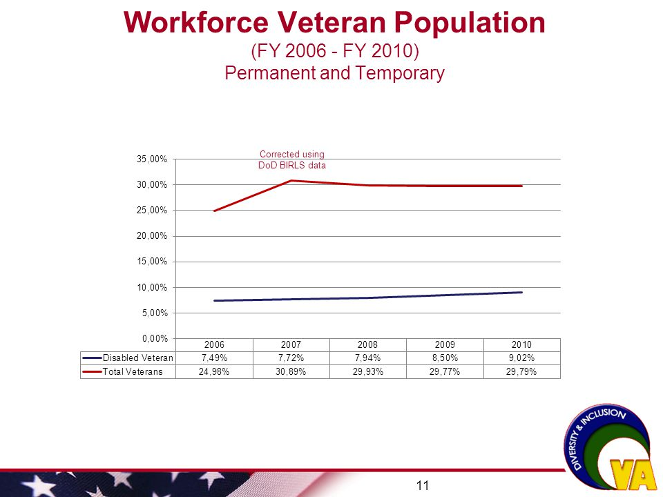 Workforce Veteran Population (FY 2006 - FY 2010) Permanent and Temporary