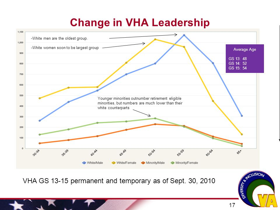 Change in VHA Leadership