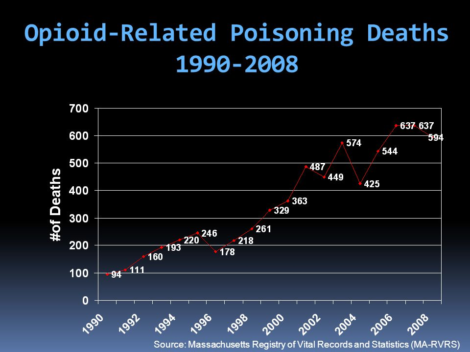 Opioid-Related Poisoning Deaths 1990-2008