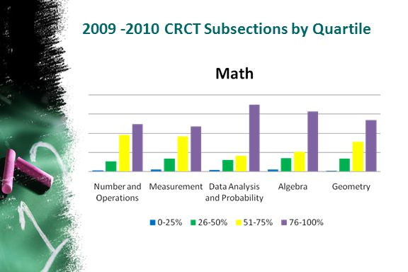 2009 -2010 CRCT Subsections by Quartile