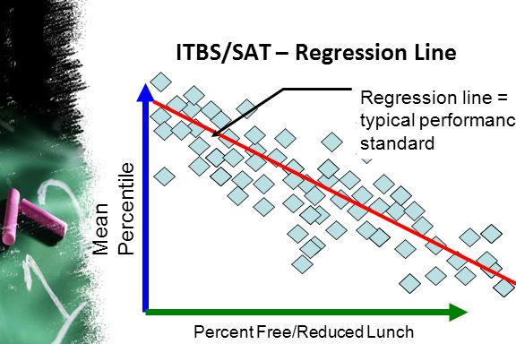 ITBS/SAT – Regression Line