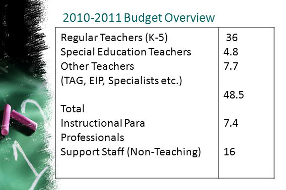 2010-2011 Budget Overview Regular Teachers (K-5)