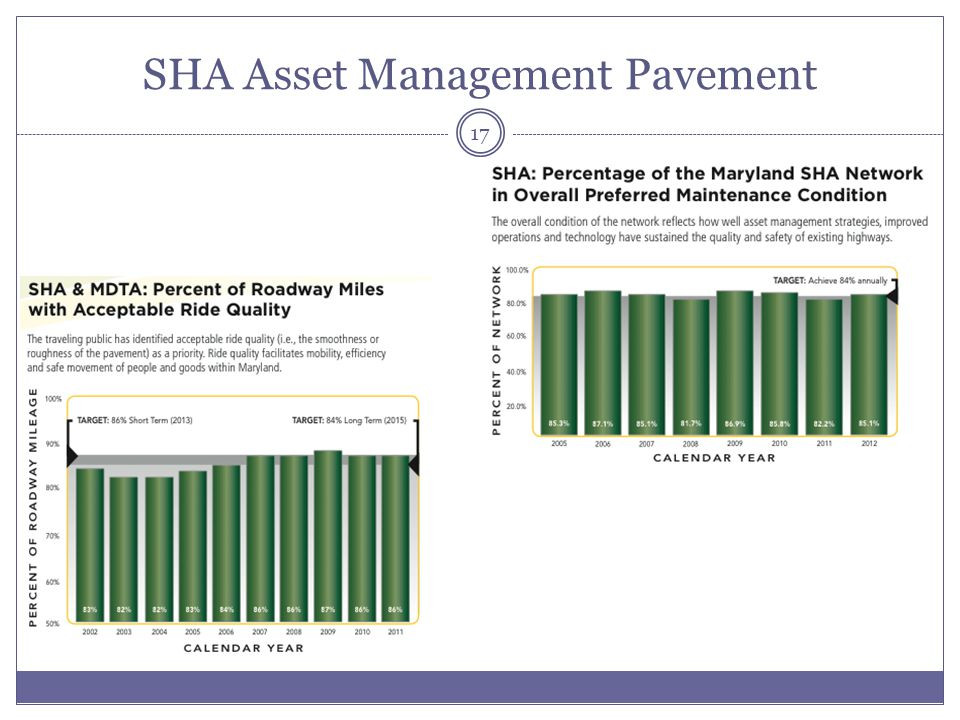 SHA Asset Management Pavement