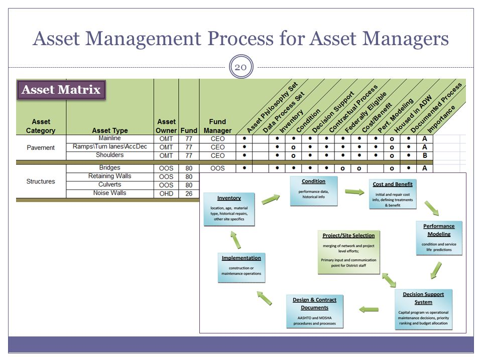 Asset Management Process for Asset Managers