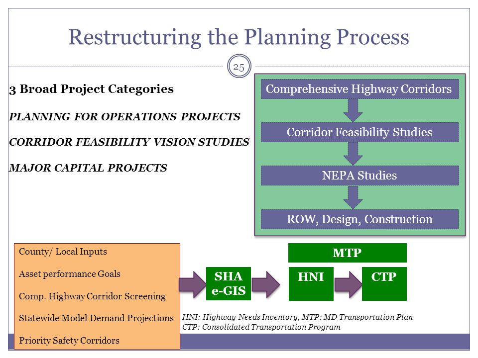 Restructuring the Planning Process
