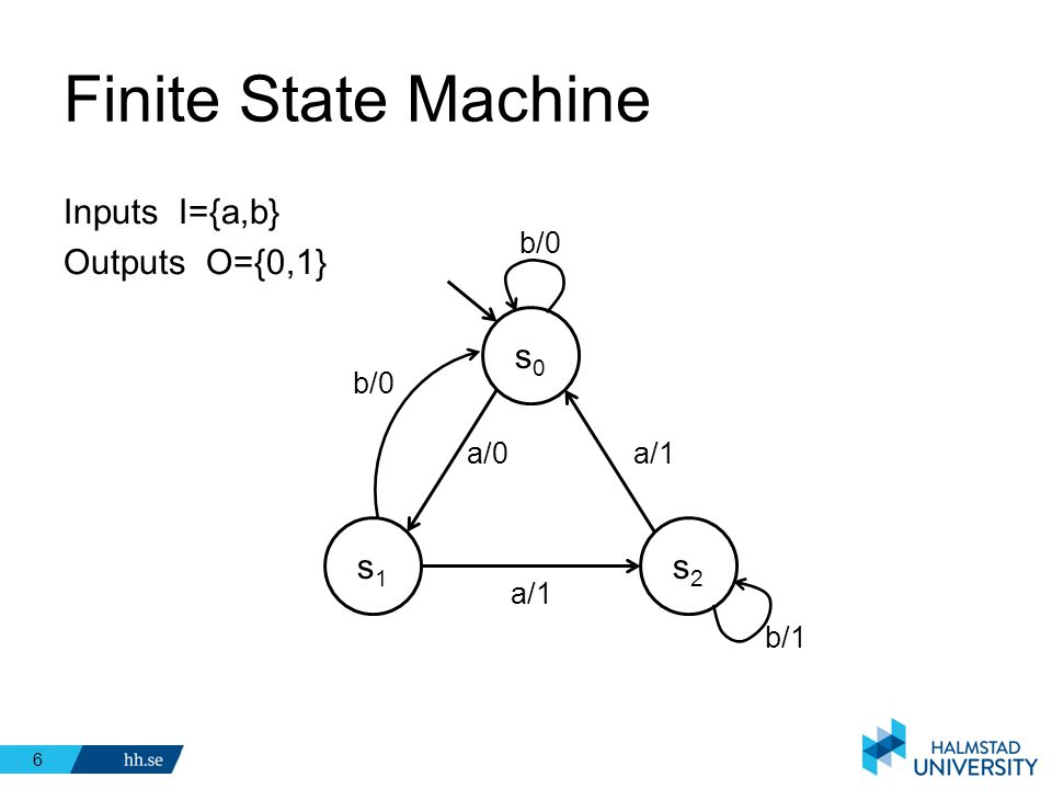 Finite State Machine Inputs I={a,b} Outputs O={0,1} s0 s1 s2 b/0 b/0