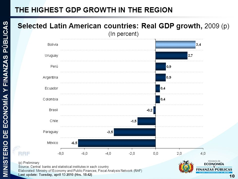 Selected Latin American countries: Real GDP growth, 2009 (p)