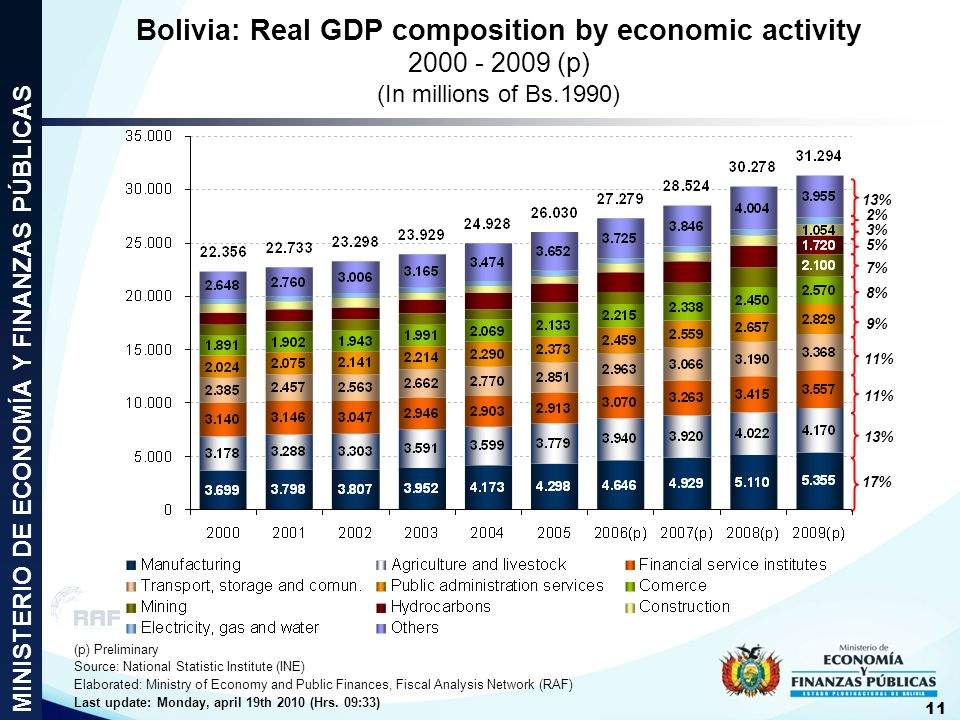 Bolivia: Real GDP composition by economic activity