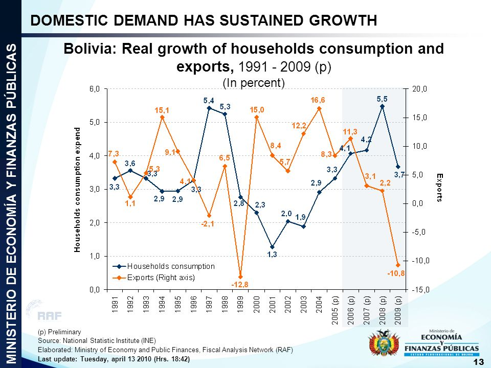 DOMESTIC DEMAND HAS SUSTAINED GROWTH