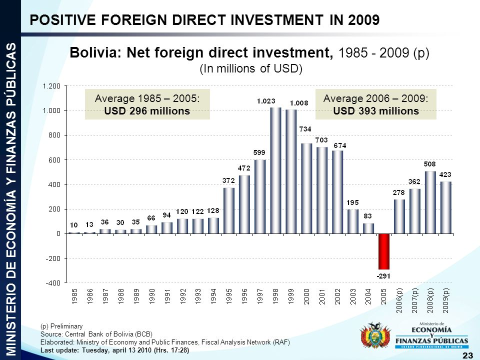 POSITIVE FOREIGN DIRECT INVESTMENT IN 2009