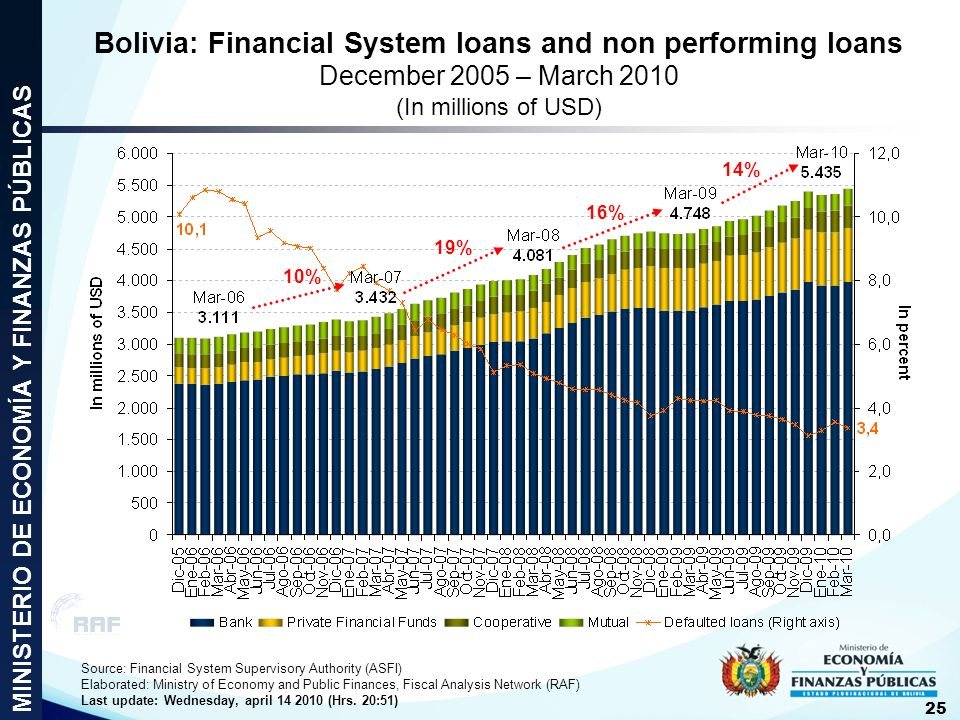 Bolivia: Financial System loans and non performing loans
