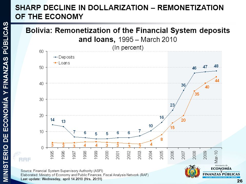SHARP DECLINE IN DOLLARIZATION – REMONETIZATION OF THE ECONOMY