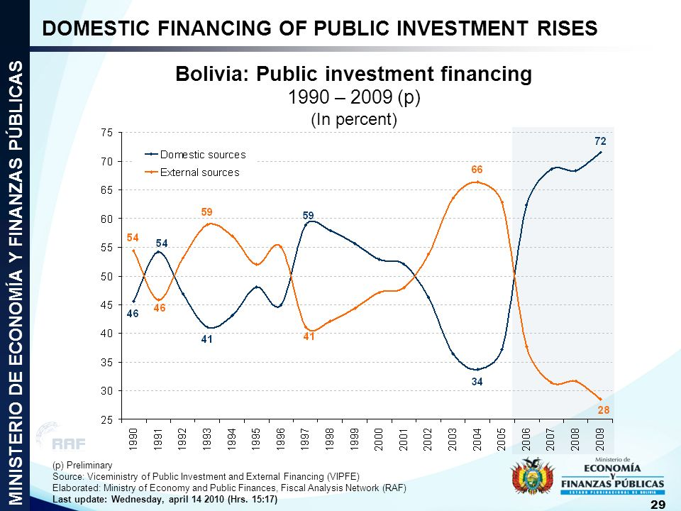 Bolivia: Public investment financing