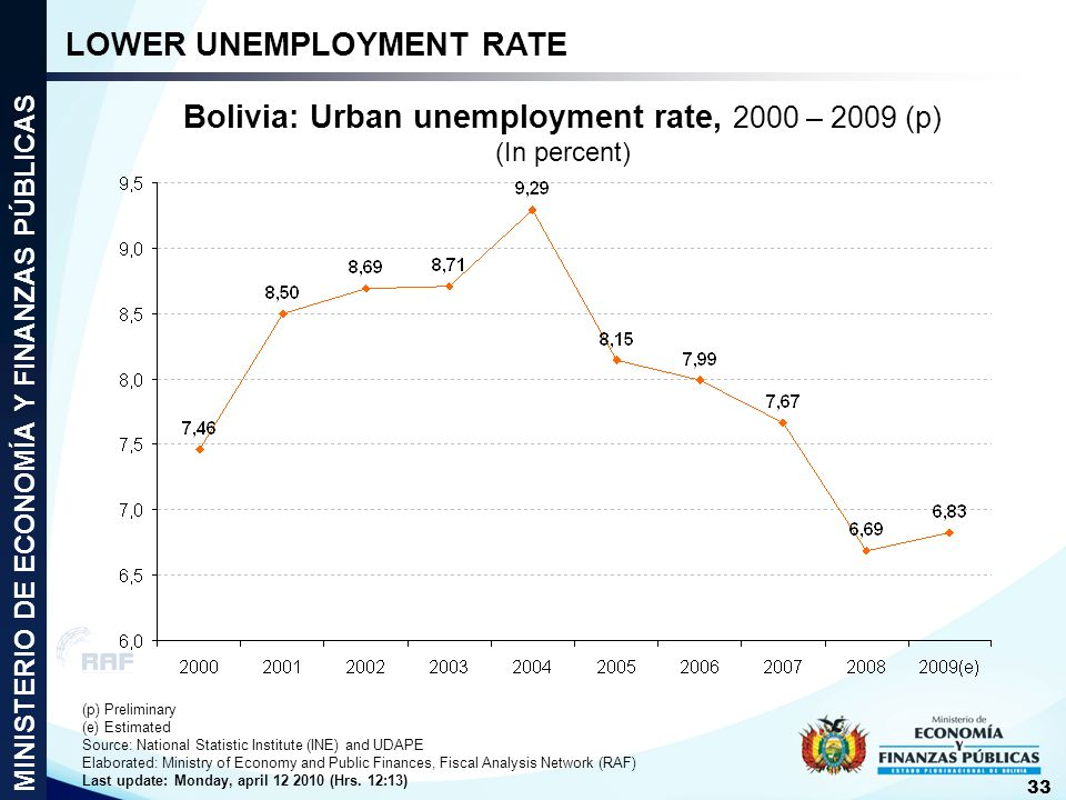 Bolivia: Urban unemployment rate, 2000 – 2009 (p) (In percent)