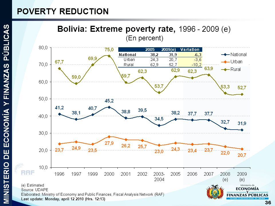 Bolivia: Extreme poverty rate, 1996 - 2009 (e)