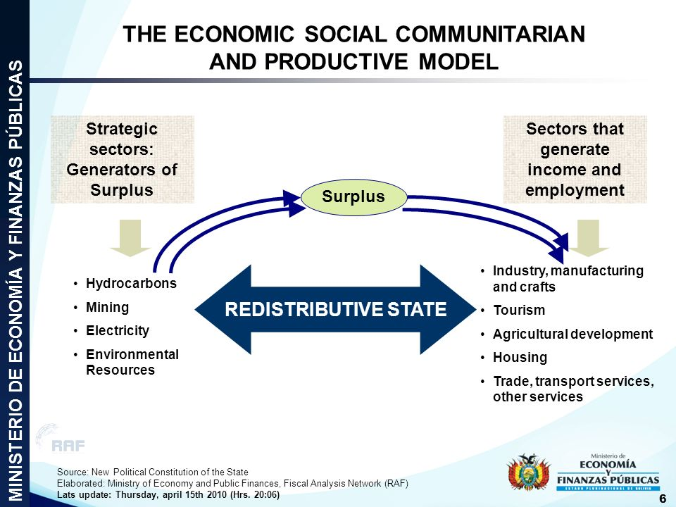 THE ECONOMIC SOCIAL COMMUNITARIAN AND PRODUCTIVE MODEL