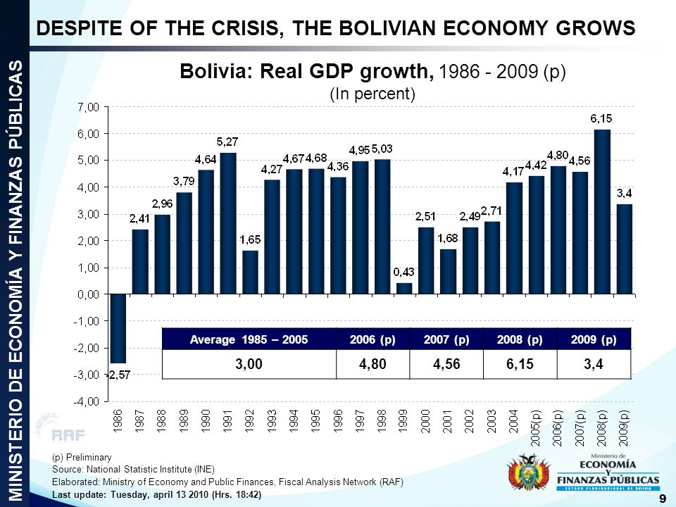 Bolivia: Real GDP growth, 1986 - 2009 (p) (In percent)