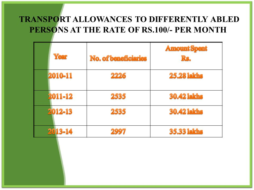 TRANSPORT ALLOWANCES TO DIFFERENTLY ABLED PERSONS AT THE RATE OF RS