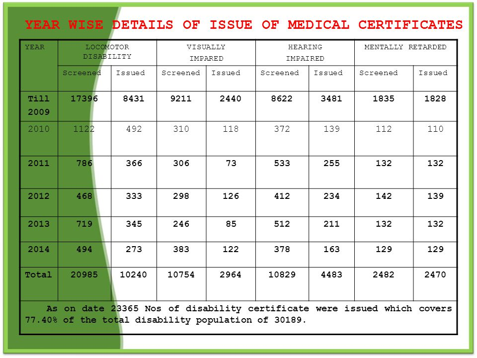 YEAR WISE DETAILS OF ISSUE OF MEDICAL CERTIFICATES