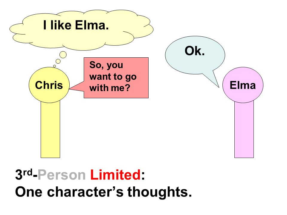 3rd-Person Limited: One character's thoughts.