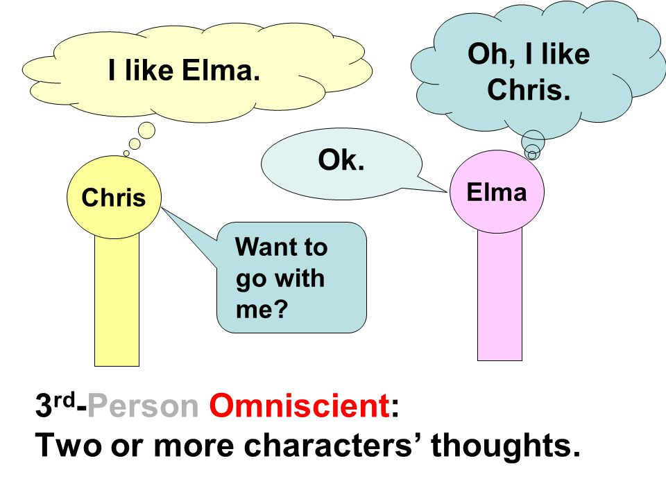 3rd-Person Omniscient: Two or more characters' thoughts.