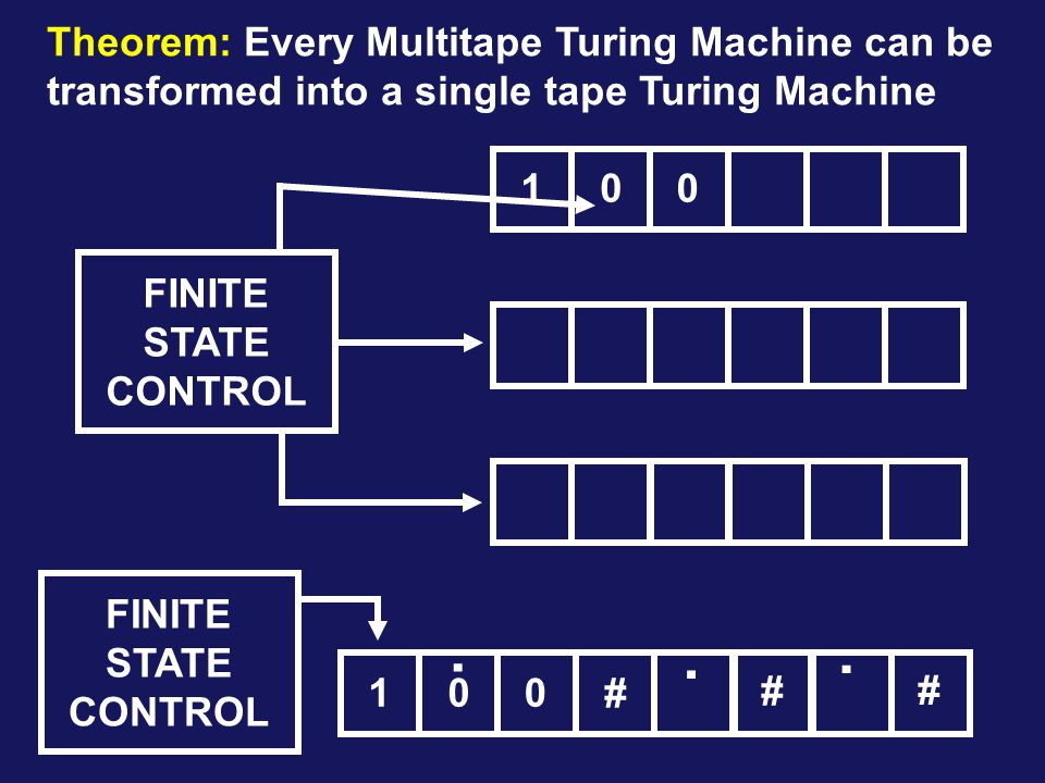 Theorem: Every Multitape Turing Machine can be transformed into a single tape Turing Machine