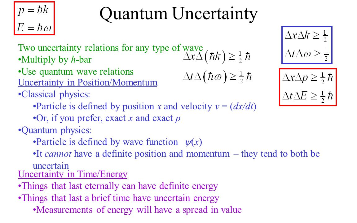 Quantum Uncertainty Two uncertainty relations for any type of wave