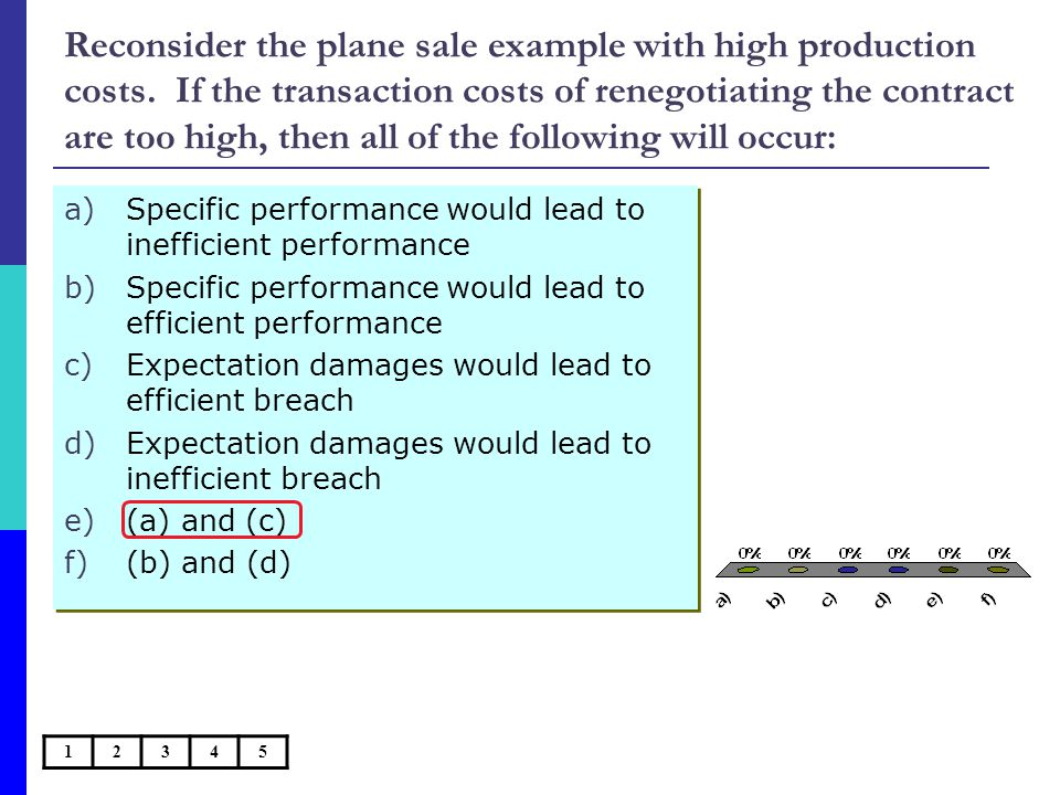 Reconsider the plane sale example with high production costs