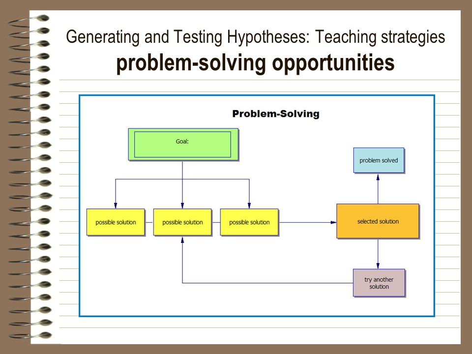 Generating and Testing Hypotheses: Teaching strategies problem-solving opportunities