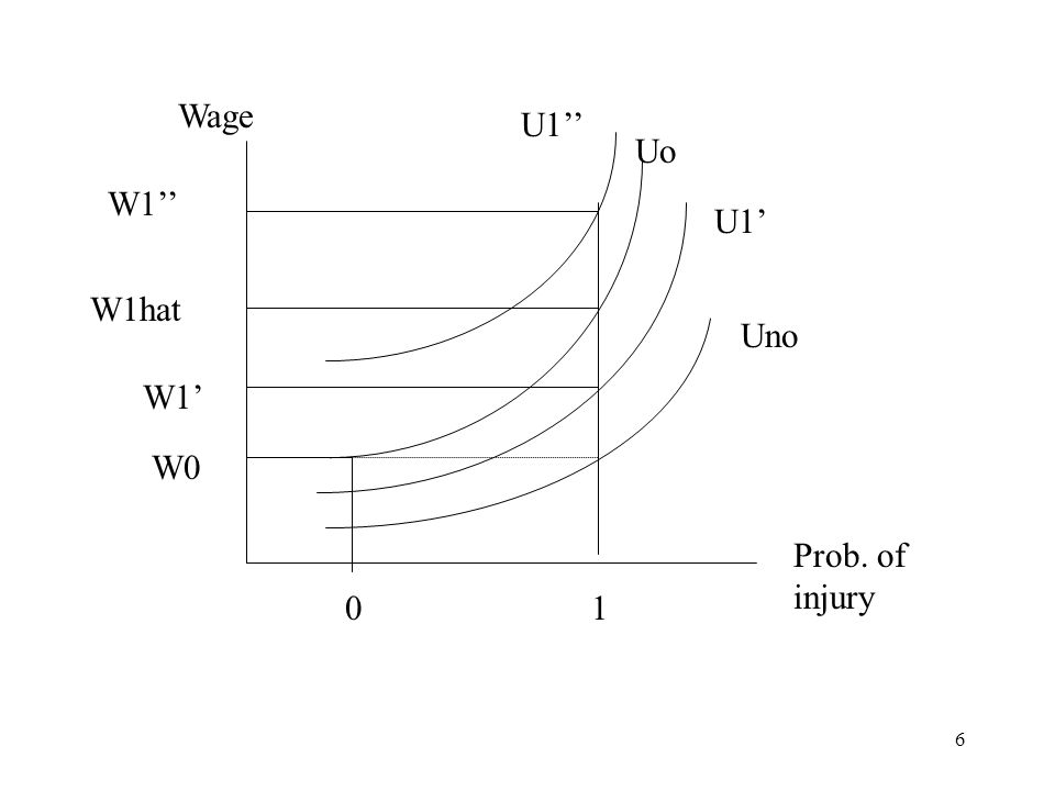 Wage U1'' Uo W1'' U1' W1hat Uno W1' W0 Prob. of injury 1