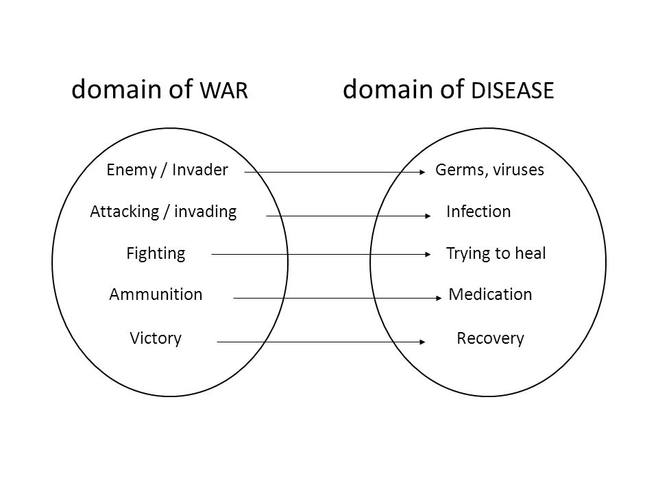 domain of WAR domain of DISEASE