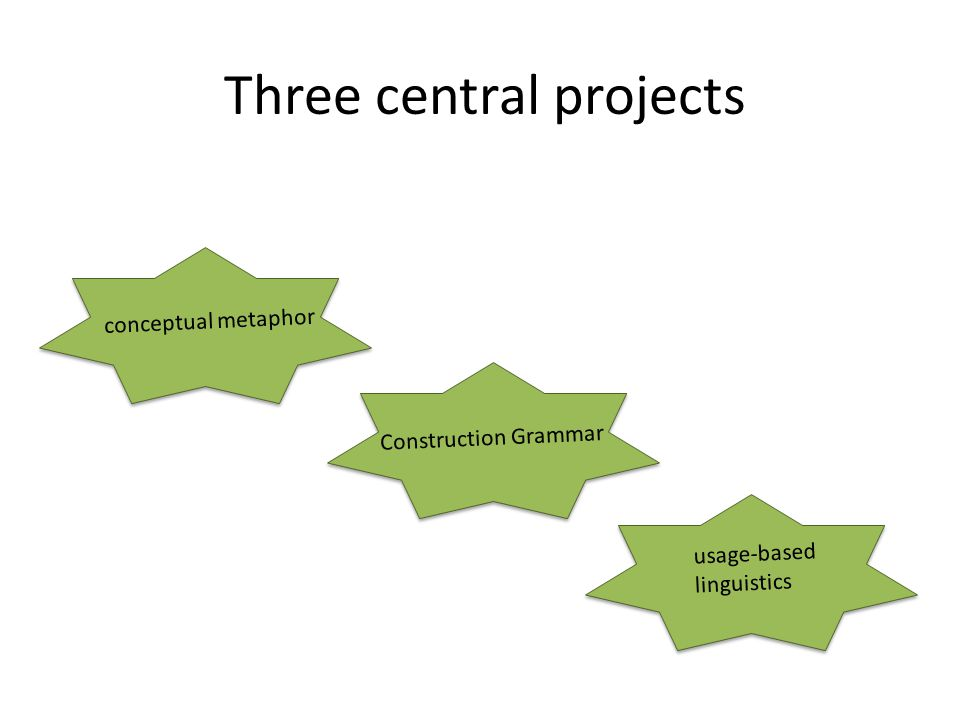 Three central projects