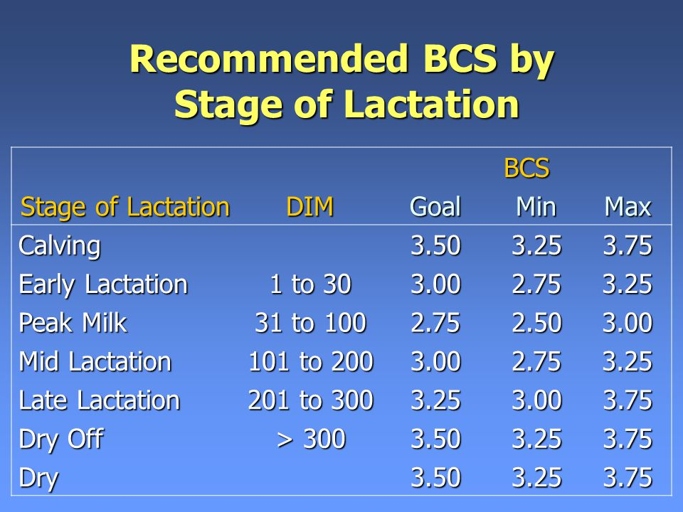 Recommended BCS by Stage of Lactation