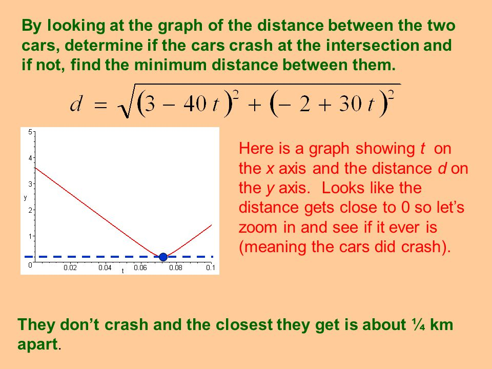 By looking at the graph of the distance between the two cars, determine if the cars crash at the intersection and if not, find the minimum distance between them.