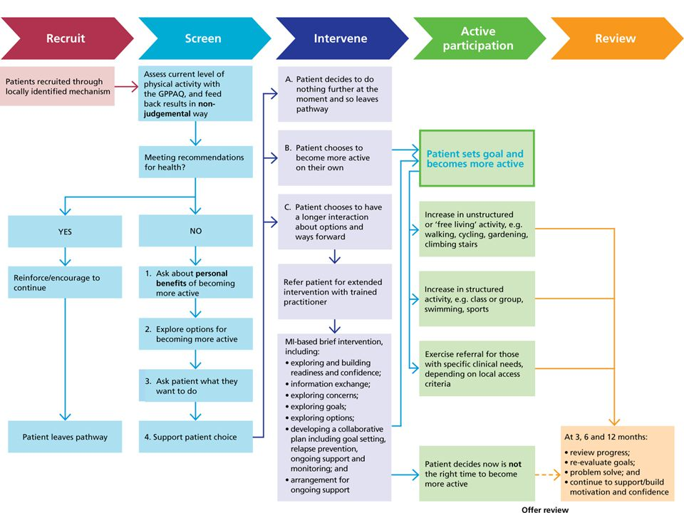 This slide features a schema of the LGM physical activity care pathway process. The following slides go through this process in greater detail