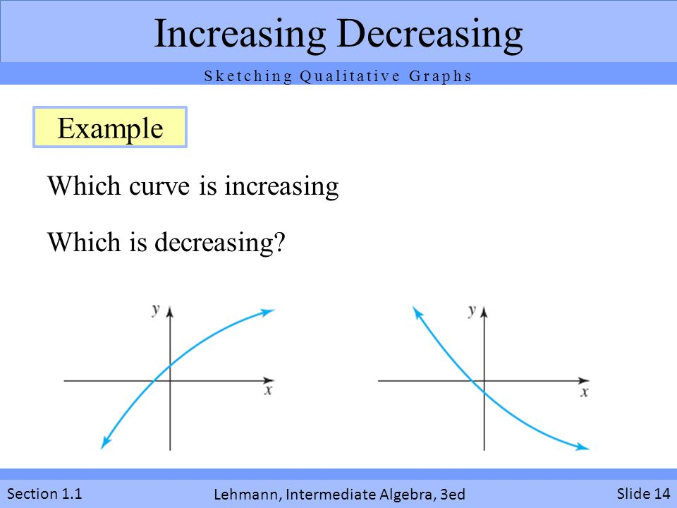 Which curve is increasing Which is decreasing