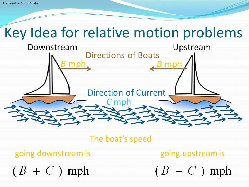Key Idea for relative motion problems